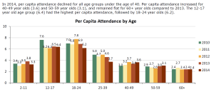 Per Capita Attendance by MPAA