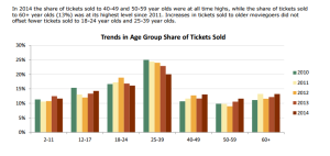 Trends in Age Group Share of Tickets Sold by MPAA
