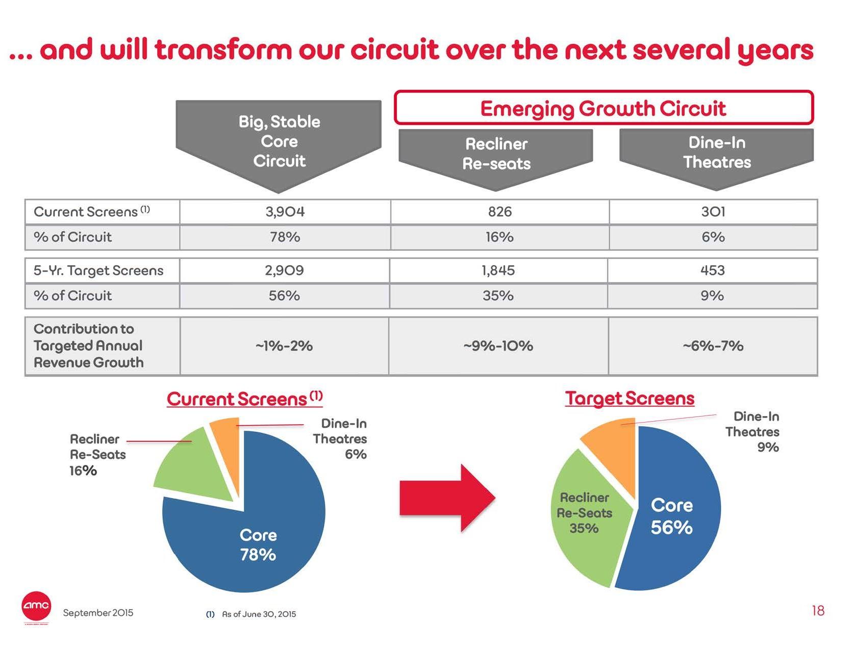 Successful Strategies: Premium Auditoriums and Enhanced