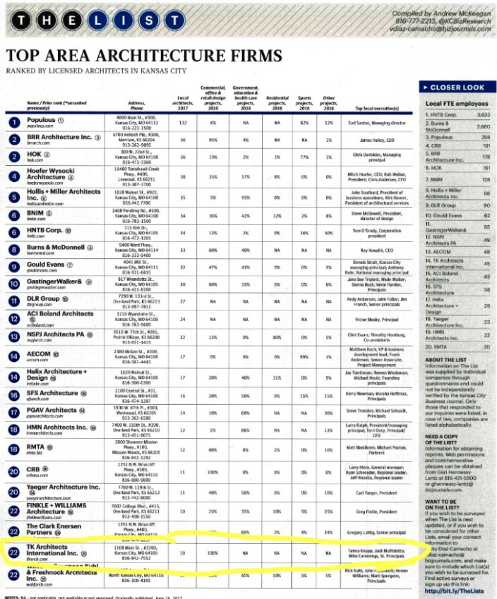 TK Architects Is Featured In Business Journalu0027s List Of Top Area Architecture  Firms Of Kansas City